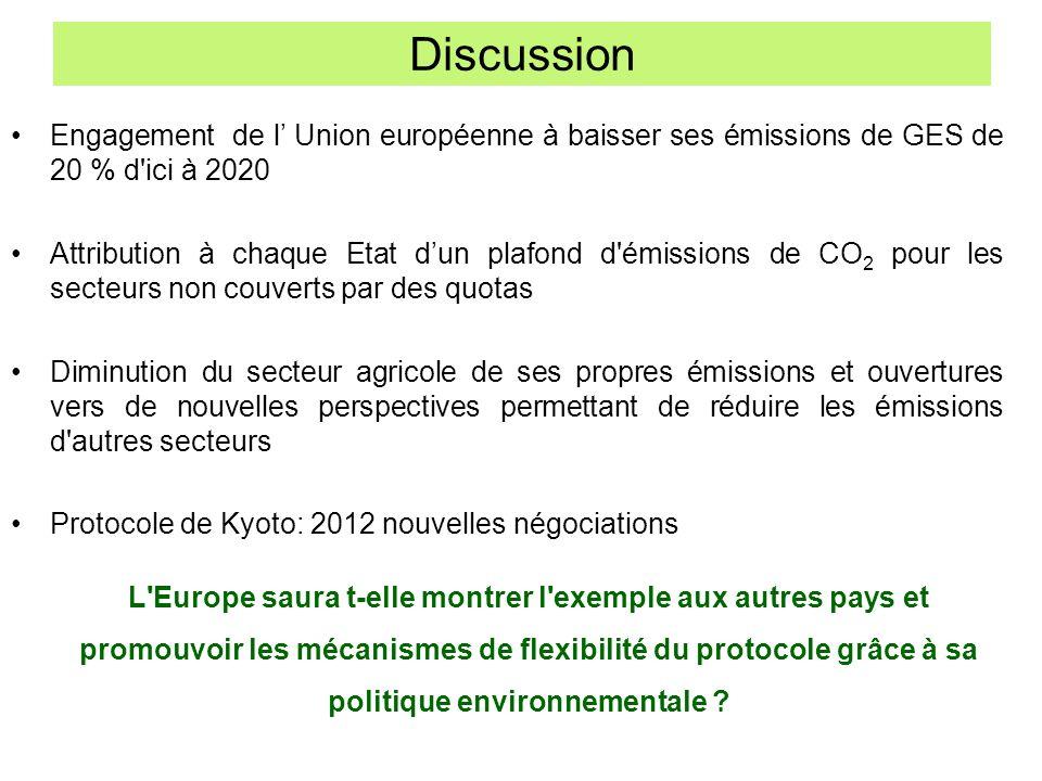 Discussion Engagement de l Union européenne à baisser ses émissions de GES de 20 % d'ici à 2020 Attribution à chaque Etat dun plafond d'émissions de C