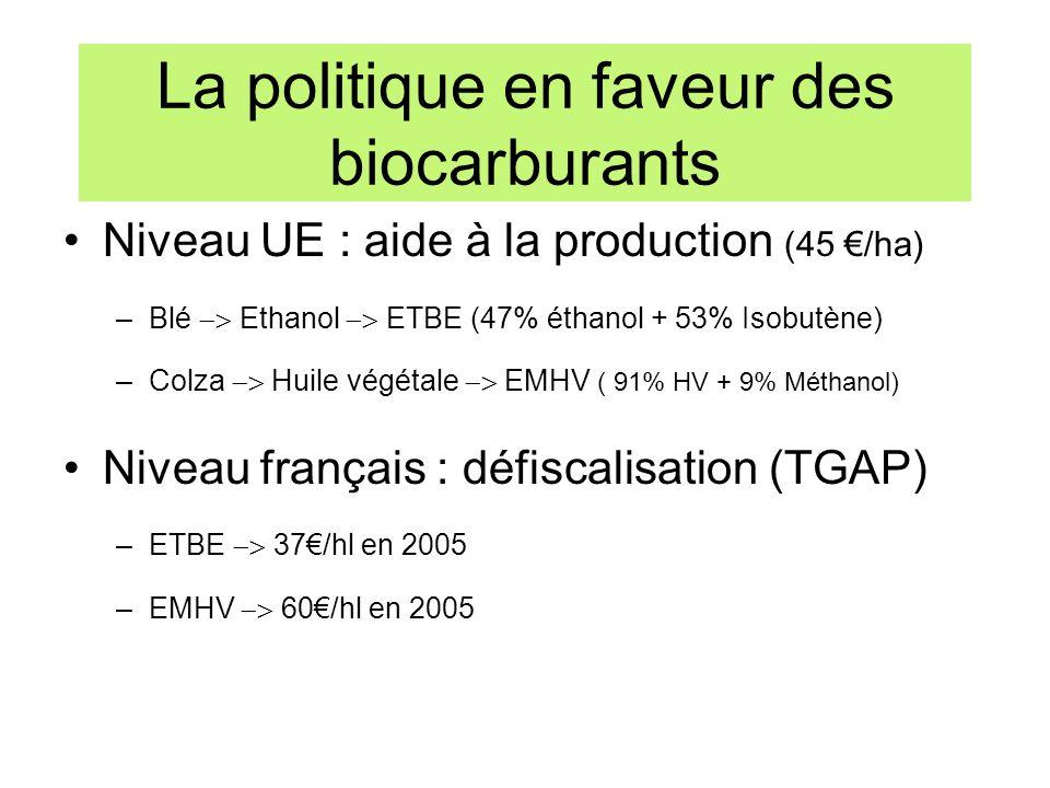 La politique en faveur des biocarburants Niveau UE : aide à la production (45 /ha) –Blé Ethanol ETBE (47% éthanol + 53% Isobutène) –Colza Huile végéta