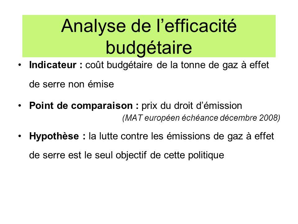 Analyse de lefficacité budgétaire Indicateur : coût budgétaire de la tonne de gaz à effet de serre non émise Point de comparaison : prix du droit démi