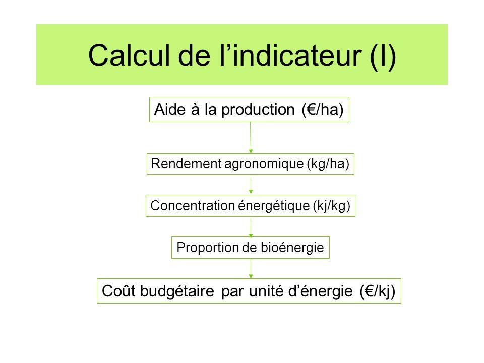 Calcul de lindicateur (I) Aide à la production (/ha) Coût budgétaire par unité dénergie (/kj) Rendement agronomique (kg/ha) Concentration énergétique