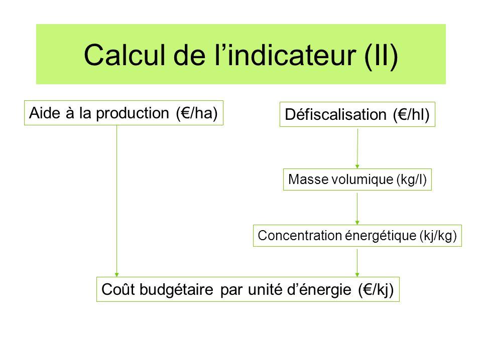 Calcul de lindicateur (II) Aide à la production (/ha) Coût budgétaire par unité dénergie (/kj) Défiscalisation (/hl) Masse volumique (kg/l) Concentrat