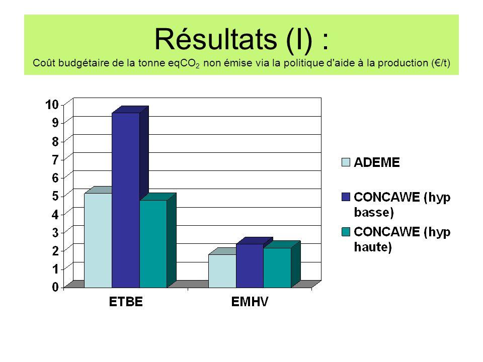 Résultats (I) : Coût budgétaire de la tonne eqCO 2 non émise via la politique d'aide à la production (/t)
