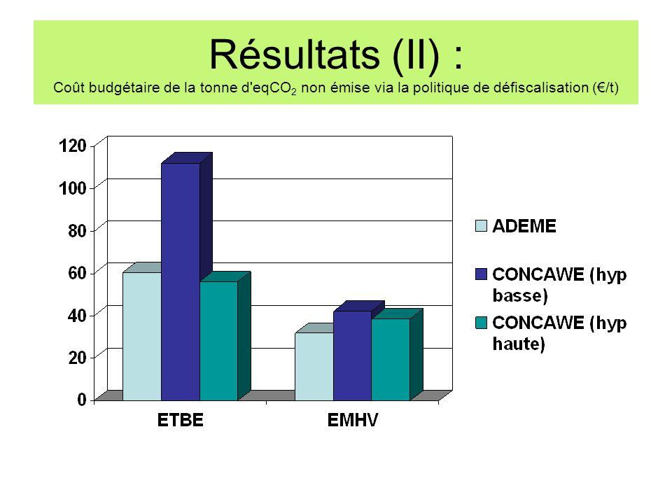 Résultats (II) : Coût budgétaire de la tonne d'eqCO 2 non émise via la politique de défiscalisation (/t)