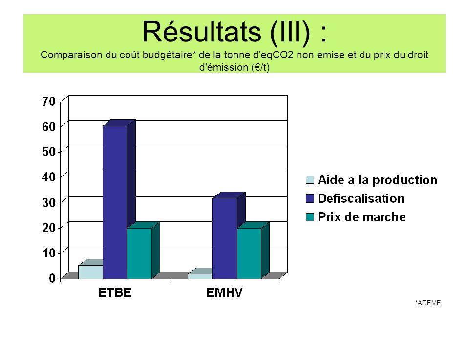 Résultats (III) : Comparaison du coût budgétaire* de la tonne d'eqCO2 non émise et du prix du droit d'émission (/t) *ADEME