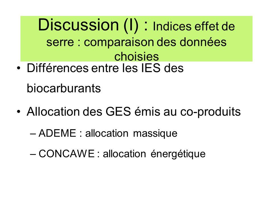 Discussion (I) : Indices effet de serre : comparaison des données choisies Différences entre les IES des biocarburants Allocation des GES émis au co-p
