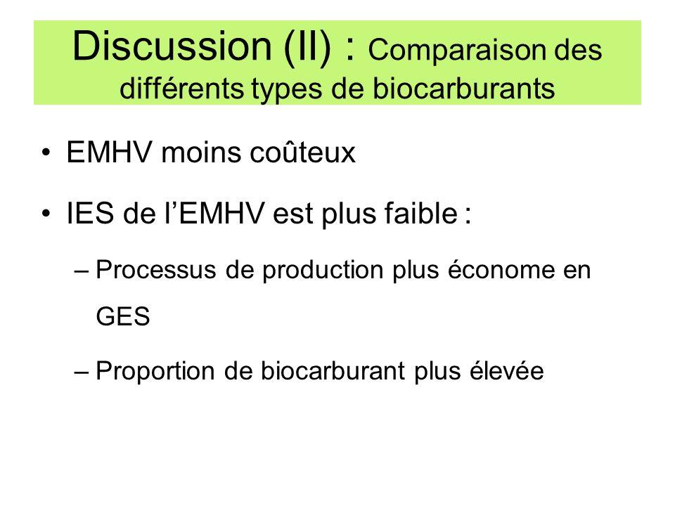 Discussion (II) : Comparaison des différents types de biocarburants EMHV moins coûteux IES de lEMHV est plus faible : –Processus de production plus éc