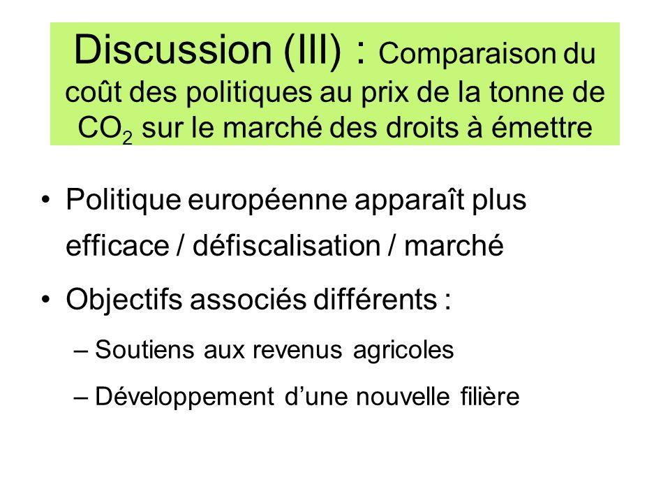 Discussion (III) : Comparaison du coût des politiques au prix de la tonne de CO 2 sur le marché des droits à émettre Politique européenne apparaît plu