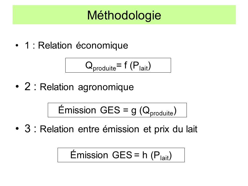 Méthodologie 1 : Relation économique 2 : Relation agronomique 3 : Relation entre émission et prix du lait Émission GES = g (Q produite ) Q produite =