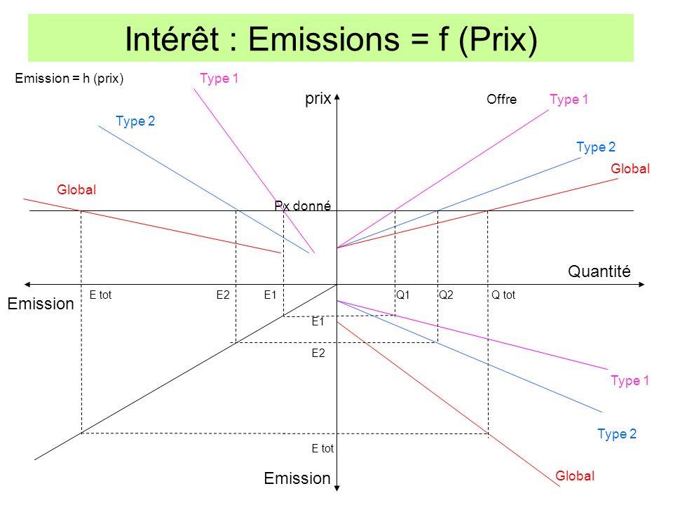 Intérêt : Emissions = f (Prix) prix Quantité Emission Global Type 2 Type 1 Type 2 Global Offre Px donné Q1Q2Q tot E1 E2 E tot E2E1E tot Emission = h (