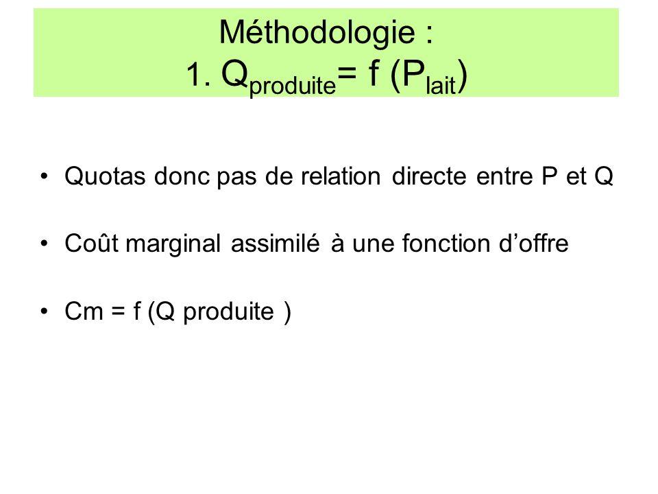 Méthodologie : 1. Q produite = f (P lait ) Quotas donc pas de relation directe entre P et Q Coût marginal assimilé à une fonction doffre Cm = f (Q pro