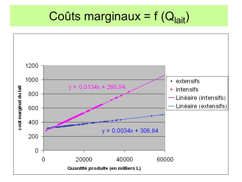 Coûts marginaux = f (Q lait )