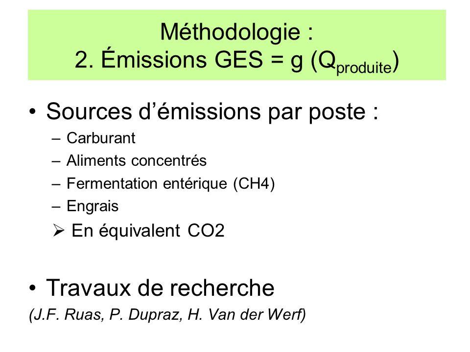 Sources démissions par poste : –Carburant –Aliments concentrés –Fermentation entérique (CH4) –Engrais En équivalent CO2 Travaux de recherche (J.F. Rua