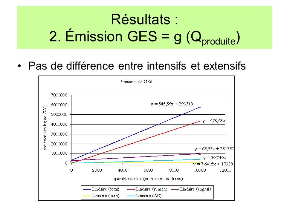 Pas de différence entre intensifs et extensifs Résultats : 2. Émission GES = g (Q produite )