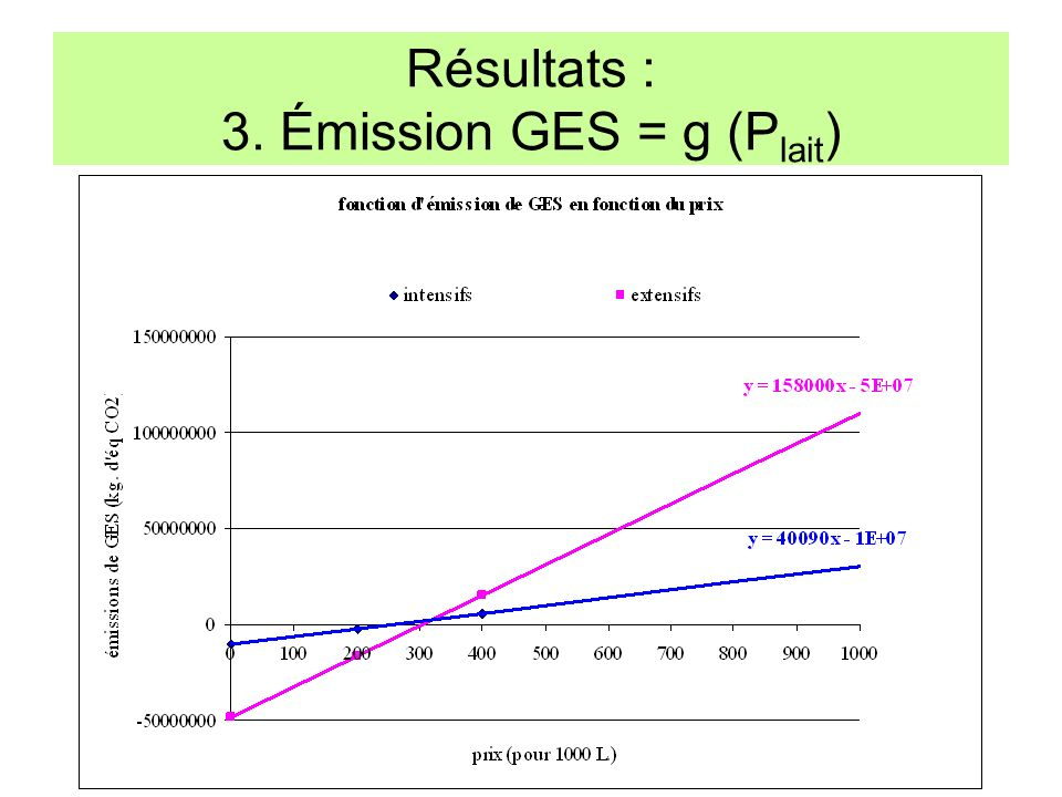 Résultats : 3. Émission GES = g (P lait )