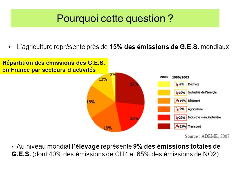 Pourquoi cette question ? Lagriculture représente près de 15% des émissions de G.E.S. mondiaux Au niveau mondial lélevage représente 9% des émissions