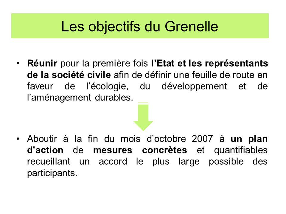 Les objectifs du Grenelle Réunir pour la première fois lEtat et les représentants de la société civile afin de définir une feuille de route en faveur