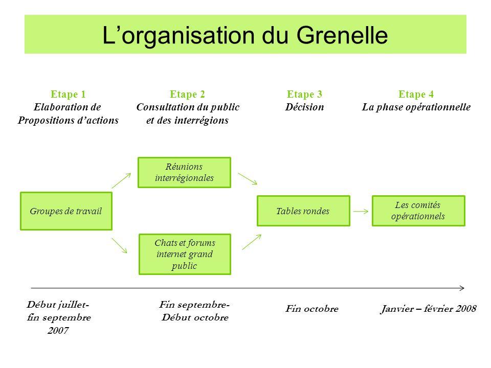 Lorganisation du Grenelle Groupes de travail Réunions interrégionales Chats et forums internet grand public Tables rondes Les comités opérationnels Dé