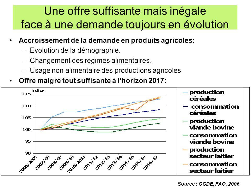Accroissement de la demande en produits agricoles: –Evolution de la démographie. –Changement des régimes alimentaires. –Usage non alimentaire des prod