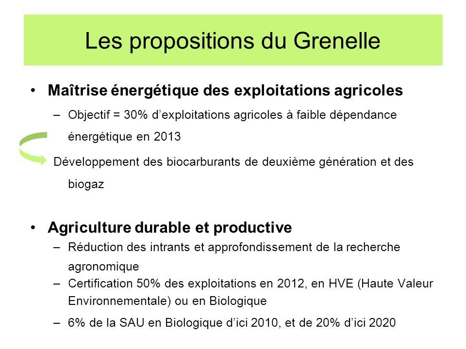 Les propositions du Grenelle Maîtrise énergétique des exploitations agricoles –Objectif = 30% dexploitations agricoles à faible dépendance énergétique