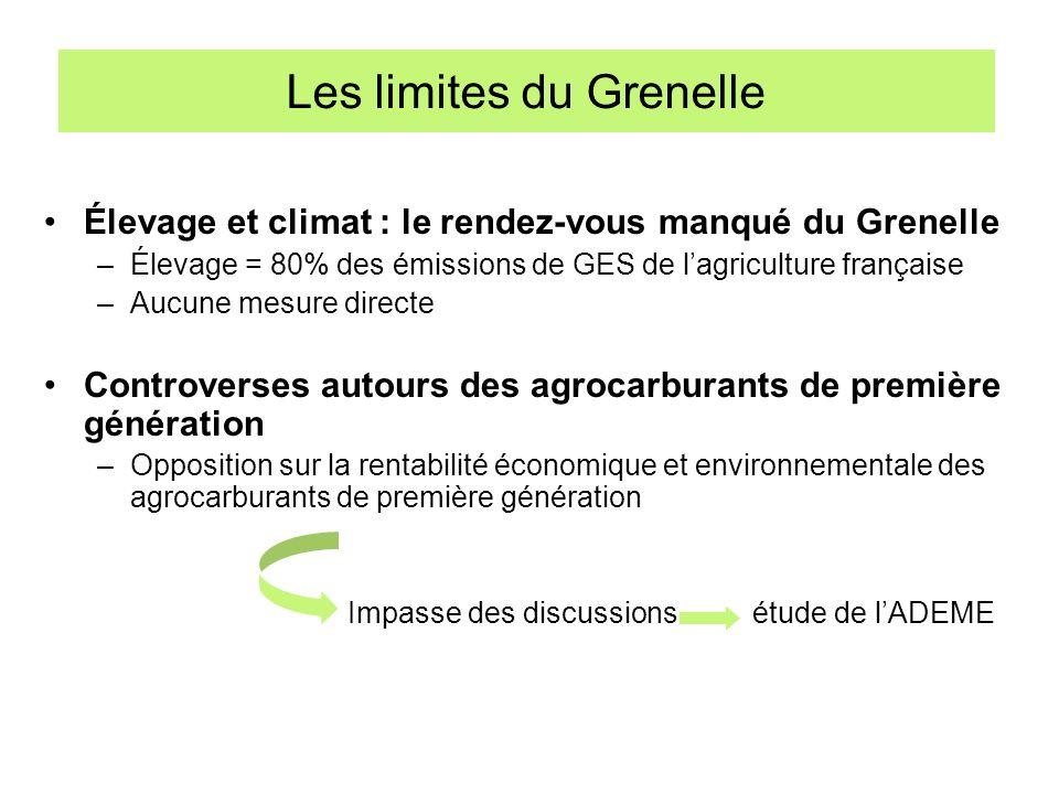 Les limites du Grenelle Élevage et climat : le rendez-vous manqué du Grenelle –Élevage = 80% des émissions de GES de lagriculture française –Aucune me