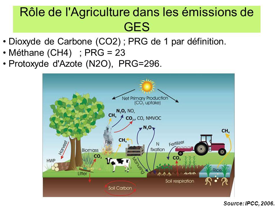 Source: IPCC, 2006. Dioxyde de Carbone (CO2) ; PRG de 1 par définition. Méthane (CH4) ; PRG = 23 Protoxyde d'Azote (N2O), PRG=296. Rôle de l'Agricultu