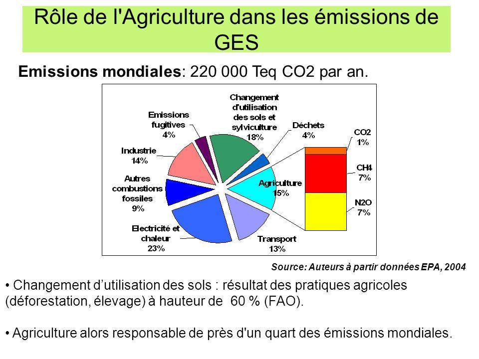 Source: Auteurs à partir données EPA, 2004 Changement dutilisation des sols : résultat des pratiques agricoles (déforestation, élevage) à hauteur de 6