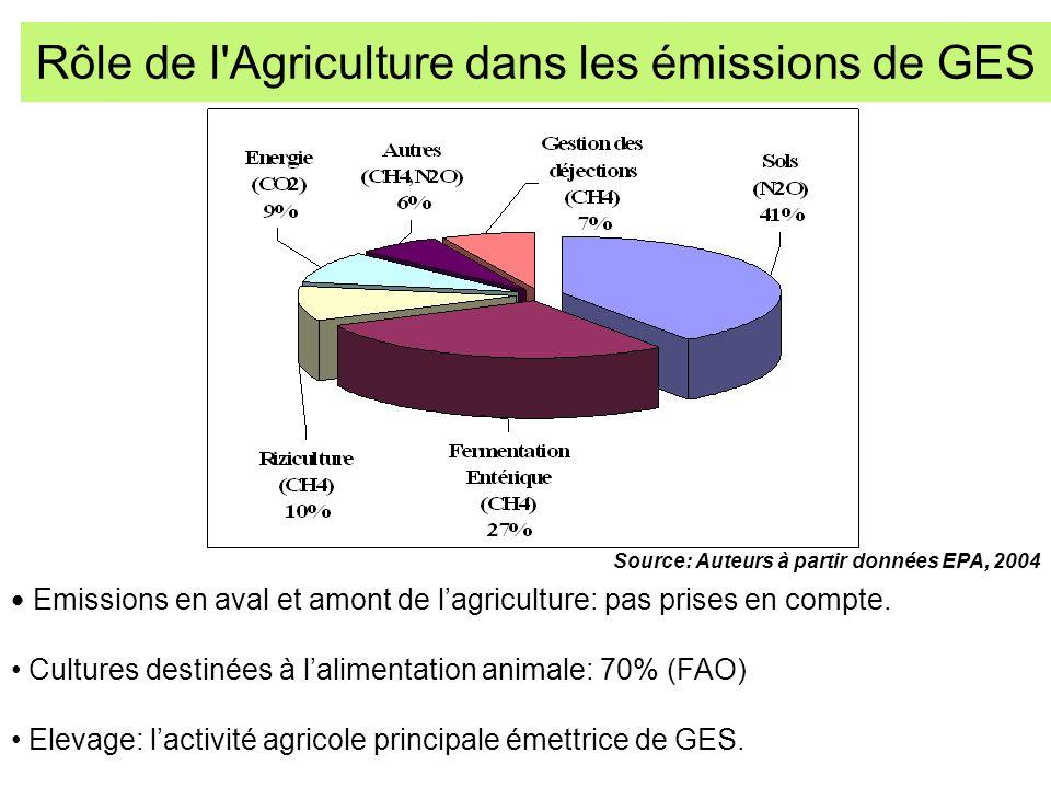 Emissions en aval et amont de lagriculture: pas prises en compte. Cultures destinées à lalimentation animale: 70% (FAO) Elevage: lactivité agricole pr