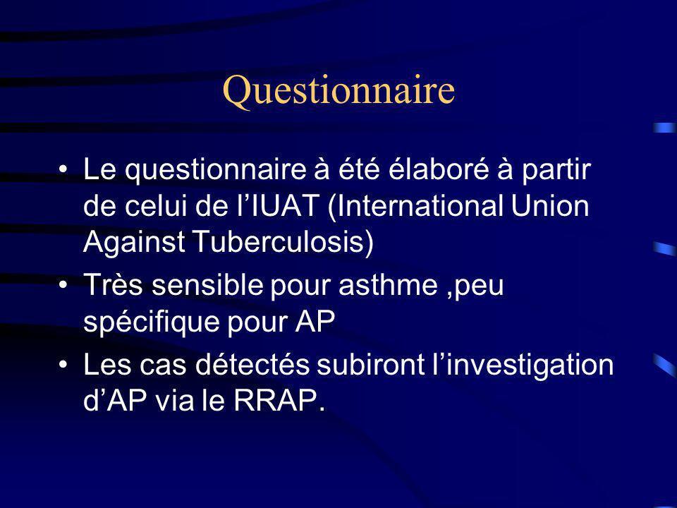 Questionnaire Le questionnaire à été élaboré à partir de celui de lIUAT (International Union Against Tuberculosis) Très sensible pour asthme,peu spéci