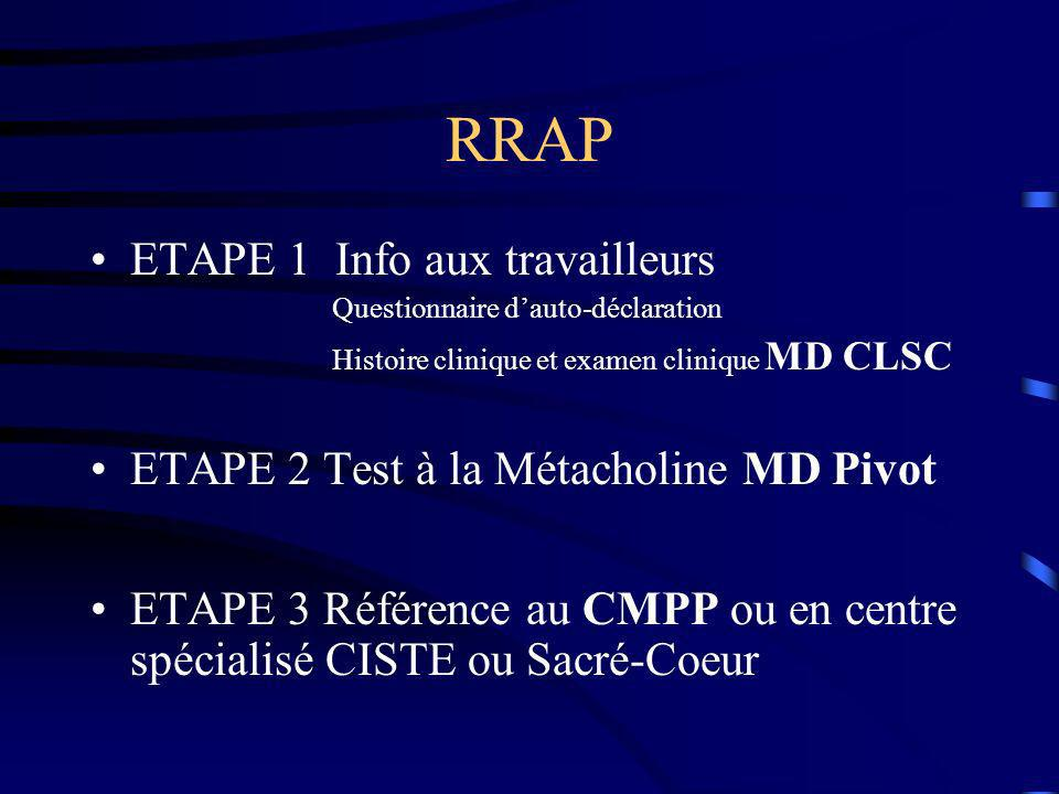RRAP ETAPE 1 Info aux travailleurs Questionnaire dauto-déclaration Histoire clinique et examen clinique MD CLSC ETAPE 2 Test à la Métacholine MD Pivot