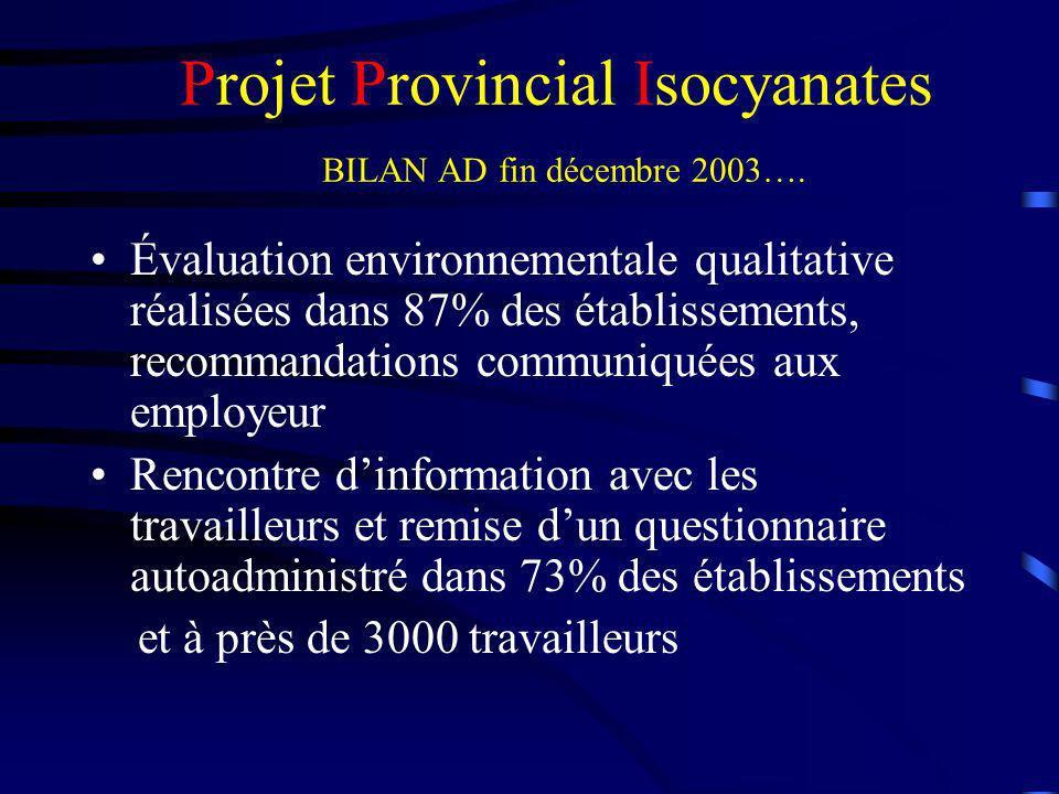 Projet Provincial Isocyanates BILAN AD fin décembre 2003…. Évaluation environnementale qualitative réalisées dans 87% des établissements, recommandati