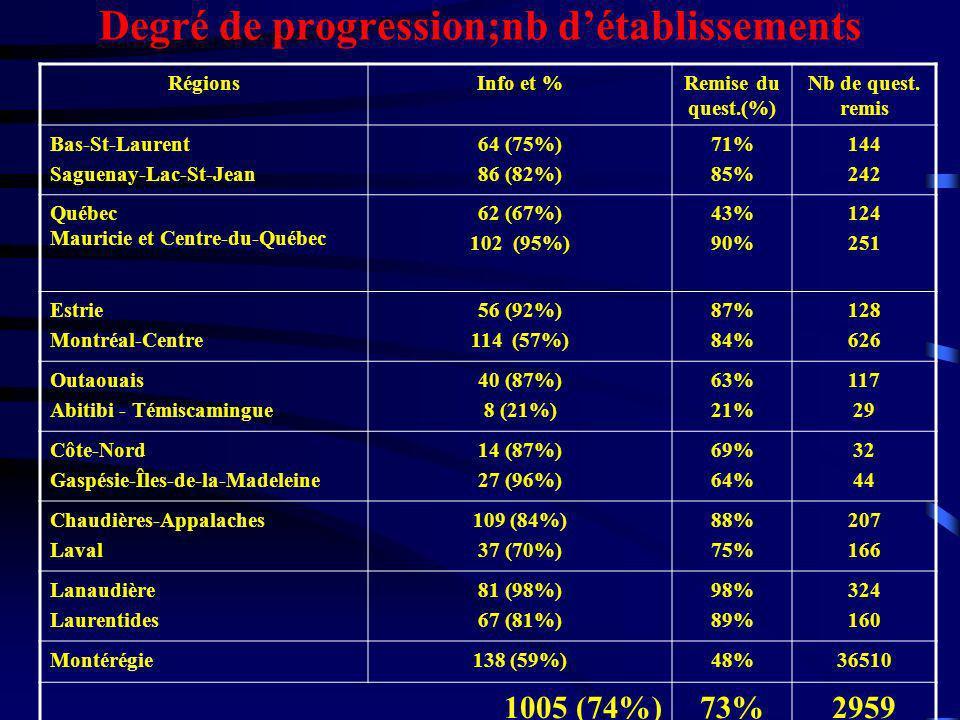 Degré de progression;nb détablissements RégionsInfo et %Remise du quest.(%) Nb de quest. remis Bas-St-Laurent Saguenay-Lac-St-Jean 64 (75%) 86 (82%) 7