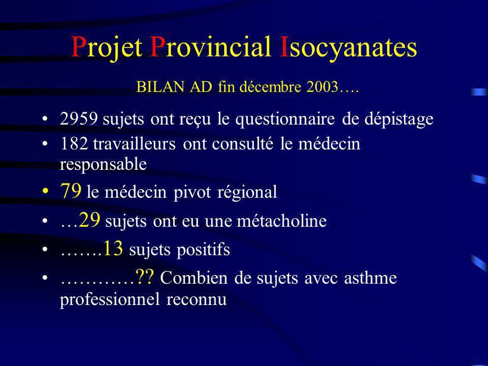 Projet Provincial Isocyanates BILAN AD fin décembre 2003…. 2959 sujets ont reçu le questionnaire de dépistage 182 travailleurs ont consulté le médecin
