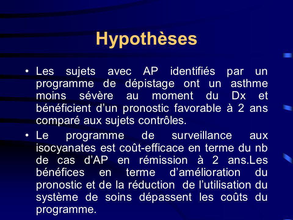 Hypothèses Les sujets avec AP identifiés par un programme de dépistage ont un asthme moins sévère au moment du Dx et bénéficient dun pronostic favorab