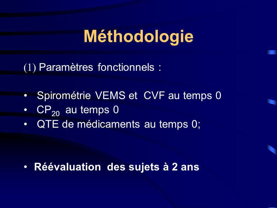 Méthodologie (1) Paramètres fonctionnels : Spirométrie VEMS et CVF au temps 0 CP 20 au temps 0 QTE de médicaments au temps 0; Réévaluation des sujets