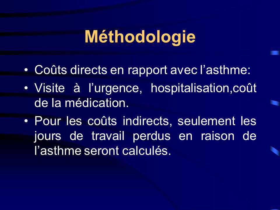 Méthodologie Coûts directs en rapport avec lasthme: Visite à lurgence, hospitalisation,coût de la médication. Pour les coûts indirects, seulement les