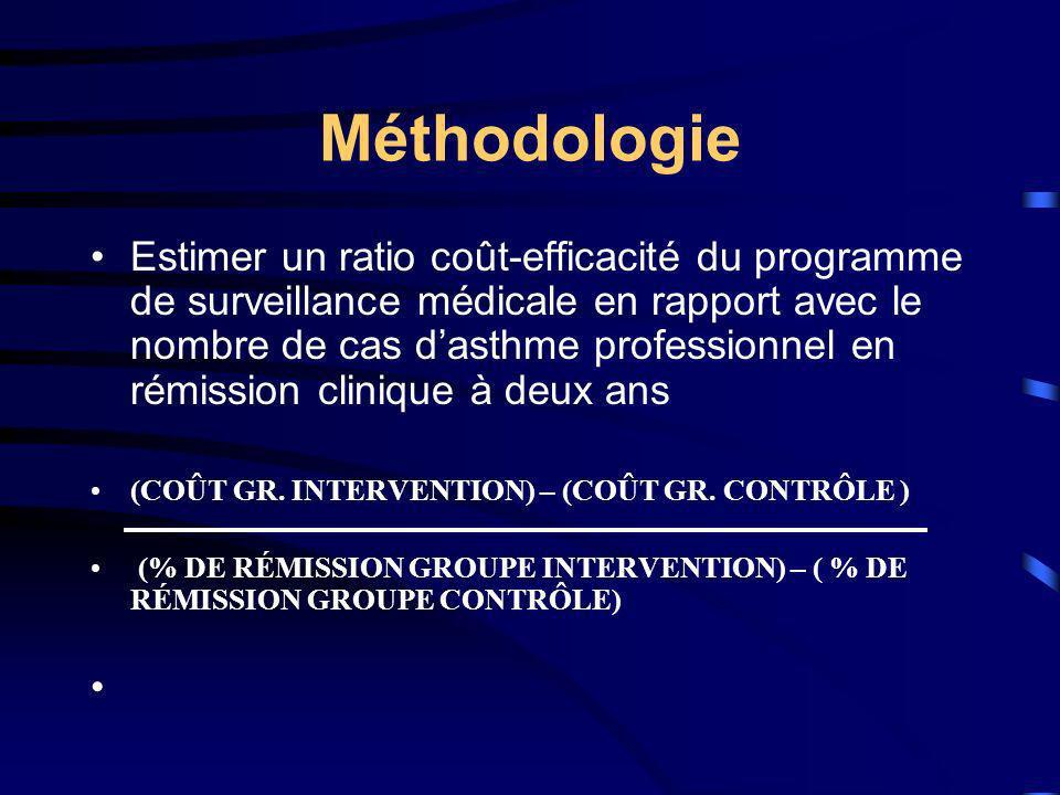 Méthodologie Estimer un ratio coût-efficacité du programme de surveillance médicale en rapport avec le nombre de cas dasthme professionnel en rémissio