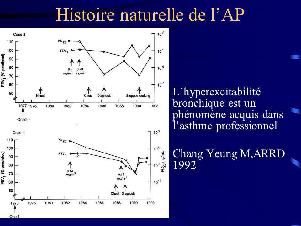 Histoire naturelle de lAP Lhyperexcitabilité bronchique est un phénomène acquis dans lasthme professionnel Chang Yeung M,ARRD 1992 CCHANG M, ARRD 1992