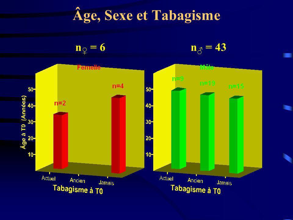 Âge, Sexe et Tabagisme n = 6 n = 43