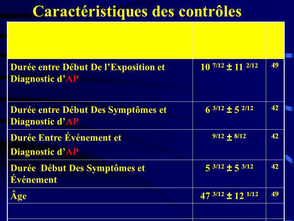 Caractéristiques des contrôles Variables TemporellesMoyenne ± ÉT TTttt(Ans mois/12) n Durée entre Début De lExposition et Diagnostic dAP 10 7/12 ± 11