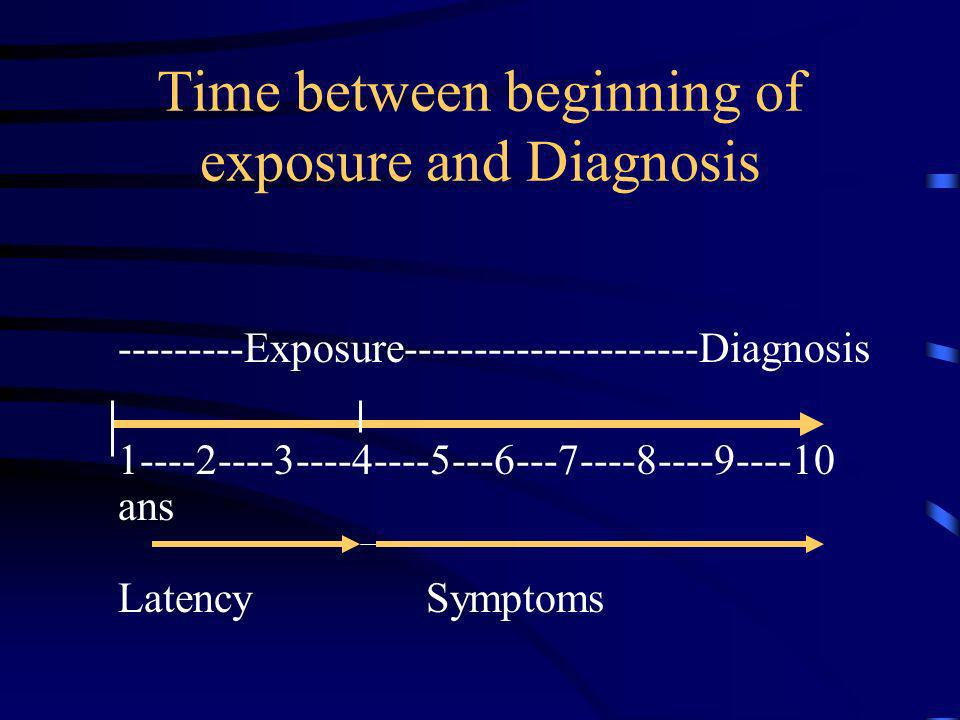Time between beginning of exposure and Diagnosis ---------Exposure---------------------Diagnosis 1----2----3----4----5---6---7----8----9----10 ans Lat