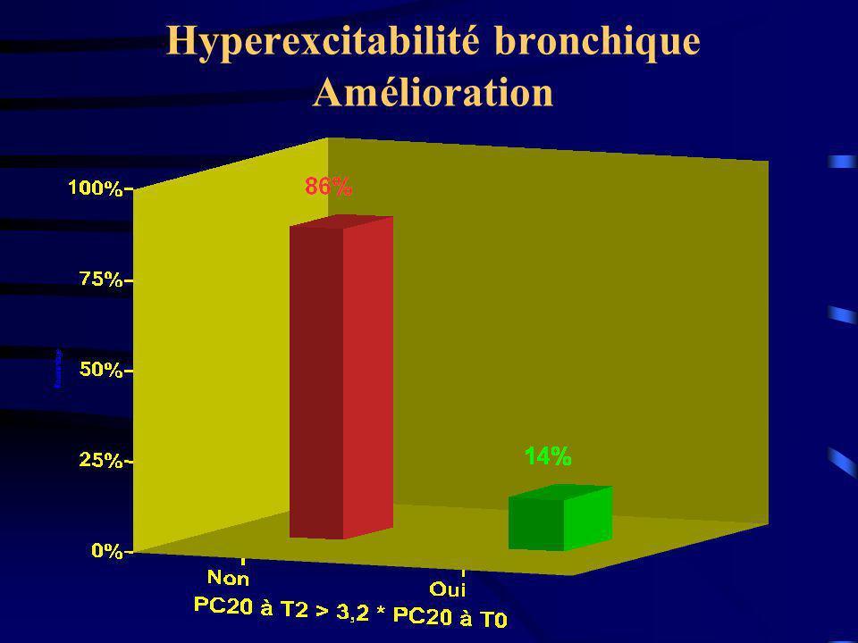 Hyperexcitabilité bronchique Amélioration
