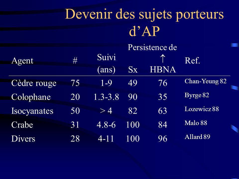 Devenir des sujets porteurs dAP Suivi (ans) Persistence de Agent# Sx HBNA Ref. Cèdre rouge751-94976 Chan-Yeung 82 Colophane201.3-3.89035 Byrge 82 Isoc