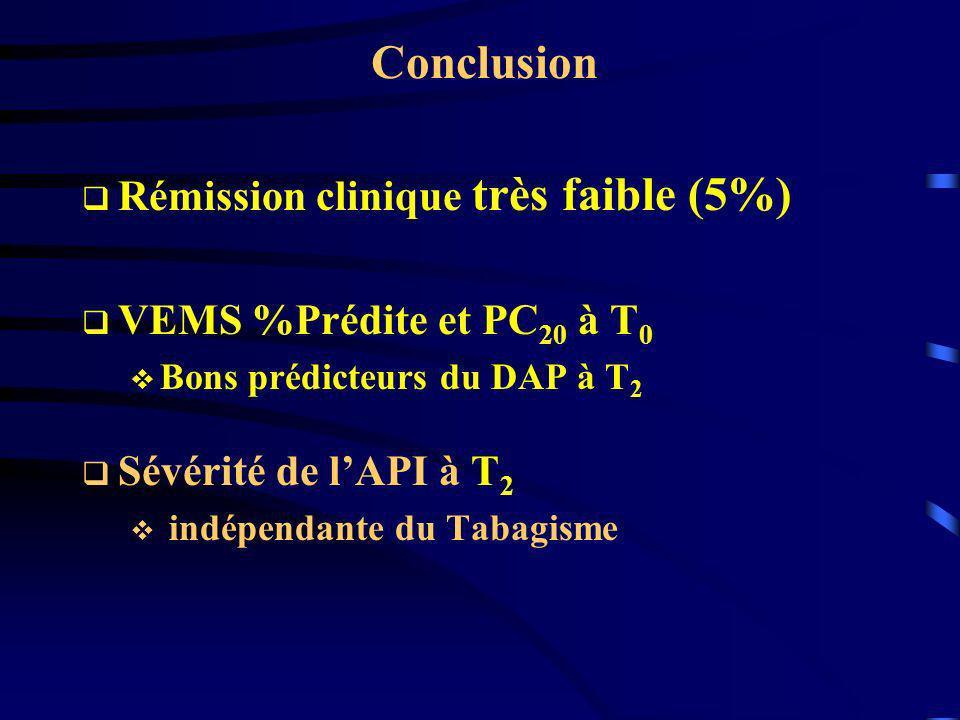 Conclusion Rémission clinique très faible (5%) VEMS %Prédite et PC 20 à T 0 Bons prédicteurs du DAP à T 2 Sévérité de lAPI à T 2 indépendante du Tabag