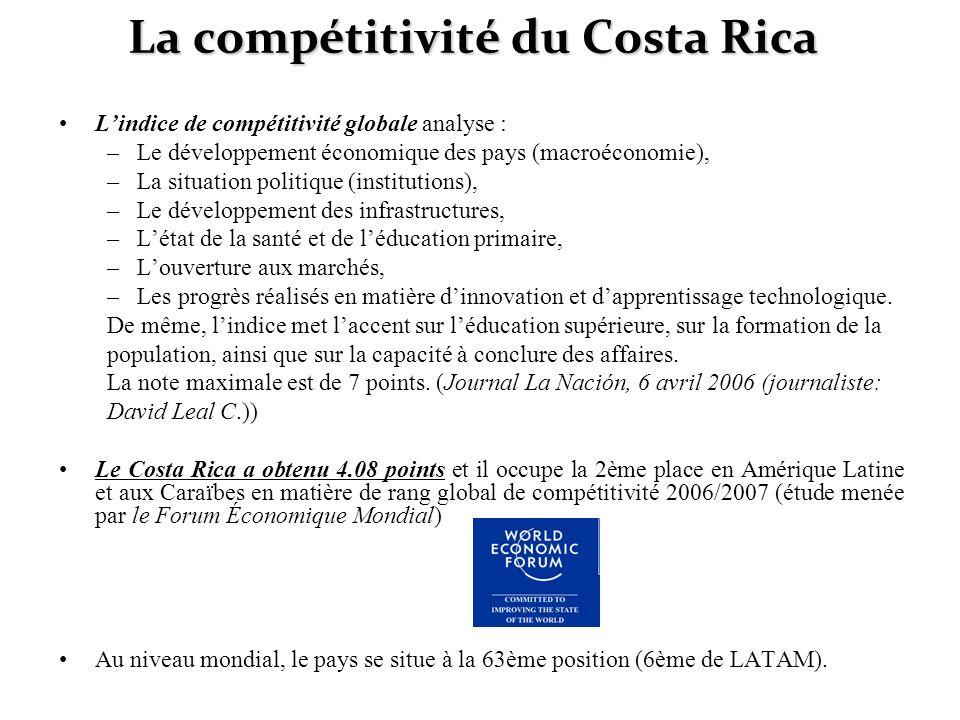 La compétitivité du Costa Rica Lindice de compétitivité globale analyse : –Le développement économique des pays (macroéconomie), –La situation politiq