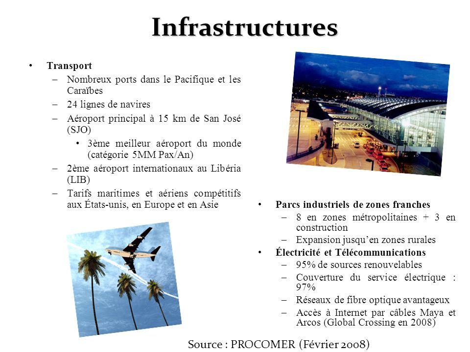 Infrastructures Transport –Nombreux ports dans le Pacifique et les Caraïbes –24 lignes de navires –Aéroport principal à 15 km de San José (SJO) 3ème m