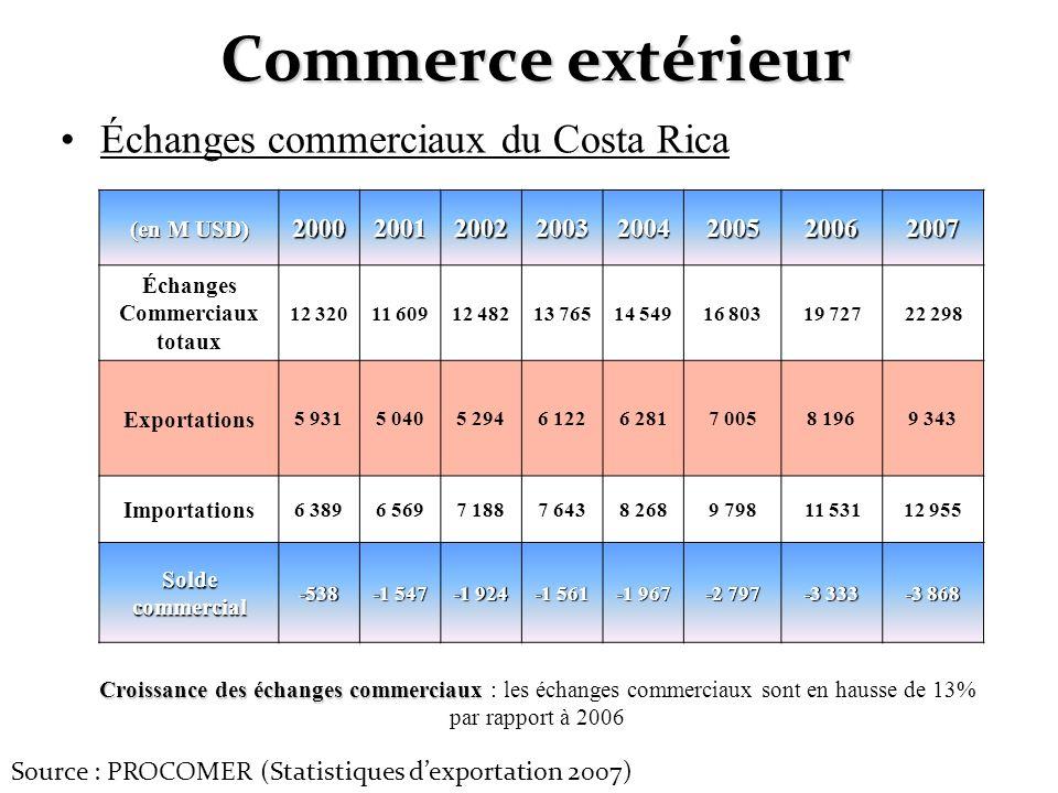 Commerce extérieur Échanges commerciaux du Costa Rica (en M USD) 20002001200220032004200520062007 Échanges Commerciaux totaux 12 32011 60912 48213 765