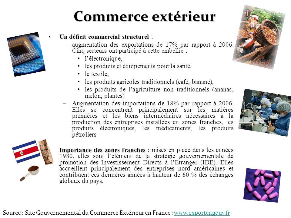 Commerce extérieur Un déficit commercial structurelUn déficit commercial structurel : –augmentation des exportations de 17% par rapport à 2006. Cinq s