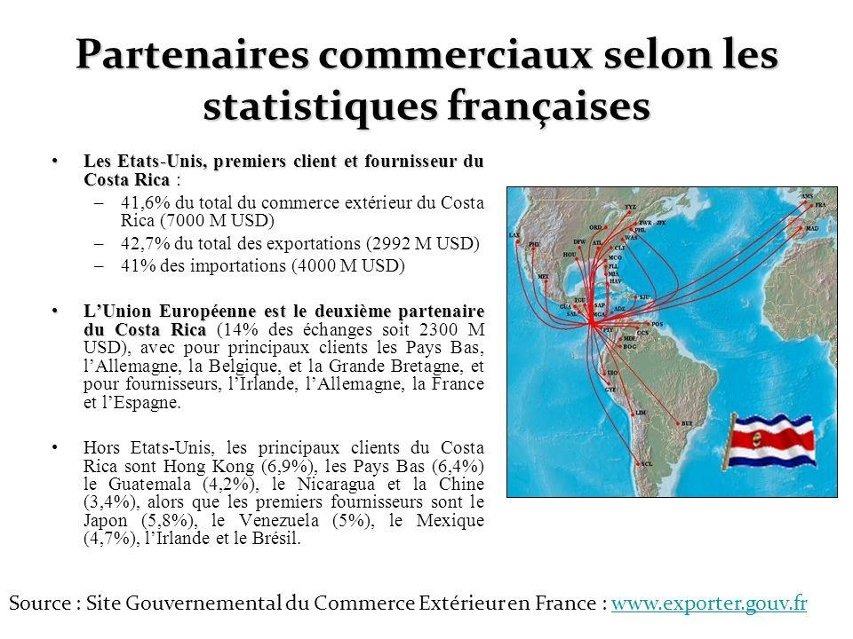 Partenaires commerciaux selon les statistiques françaises Les Etats-Unis, premiers client et fournisseur du Costa RicaLes Etats-Unis, premiers client