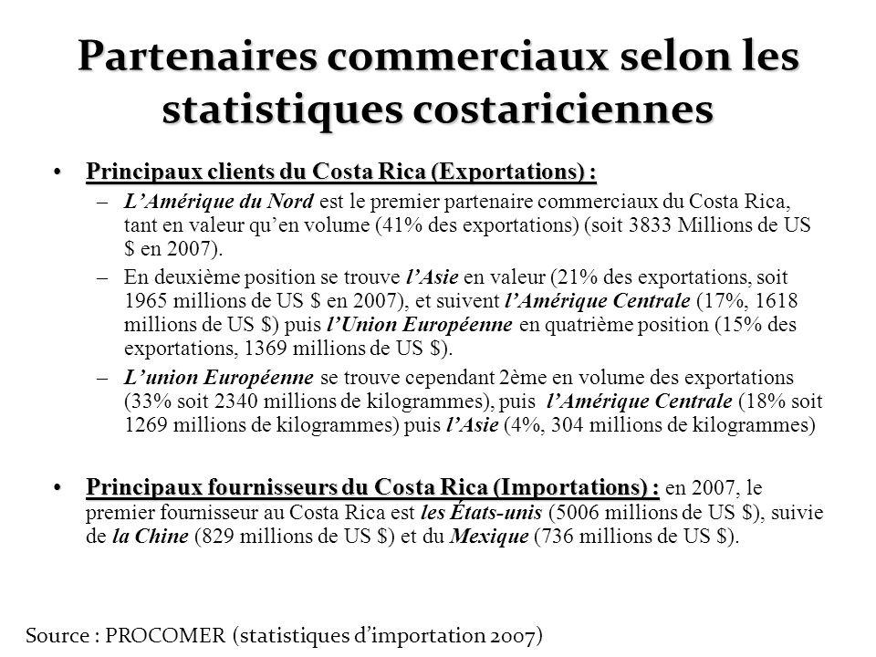 Partenaires commerciaux selon les statistiques costariciennes Principaux clients du Costa Rica (Exportations) :Principaux clients du Costa Rica (Expor