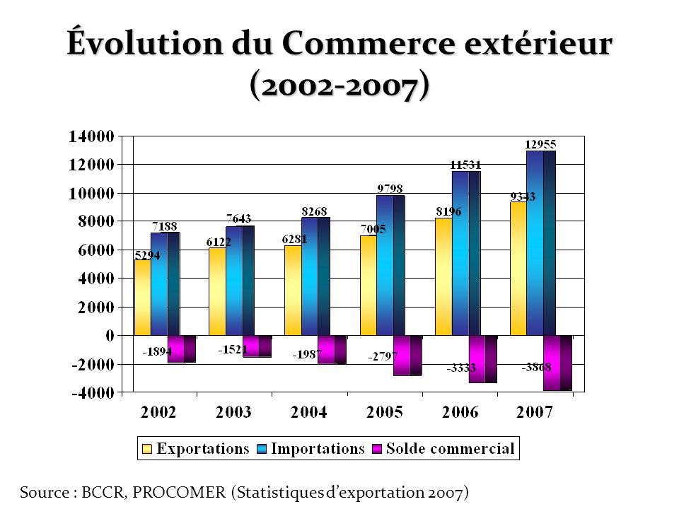 Évolution du Commerce extérieur (2002-2007) Source : BCCR, PROCOMER (Statistiques dexportation 2007)